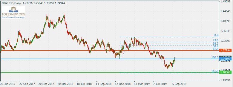 ข่าว Forex GBPUSD 16 Sep 2019 Part 2