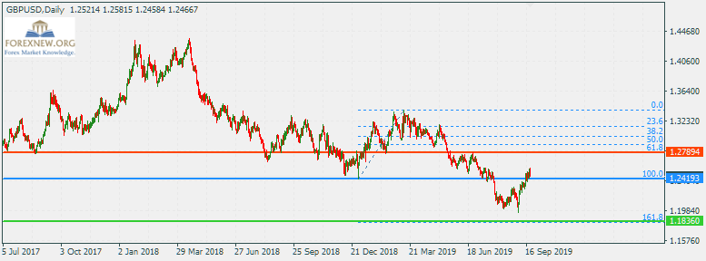 ข่าว Forex GBPUSD 23 Sep 2019 Part 2