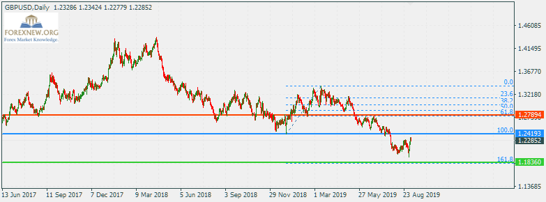 ข่าว Forex GBPUSD 9 Sep 2019 Part 2