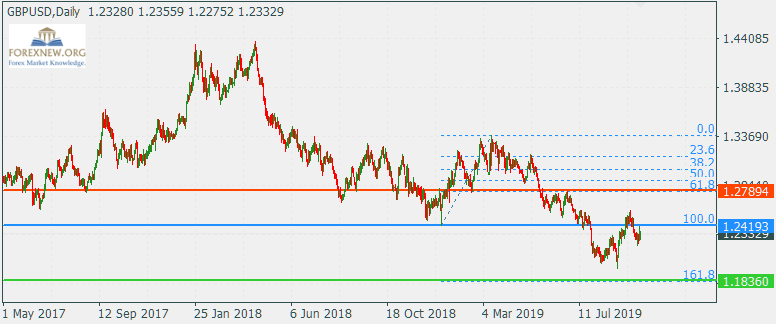 ข่าว Forex GBPUSD 7 Oct 2019 Part 2